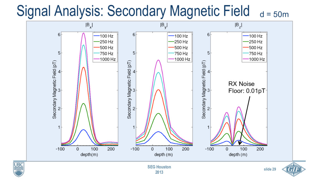 slide 29 SEG Houston 2013 Signal Analysis: Seco...