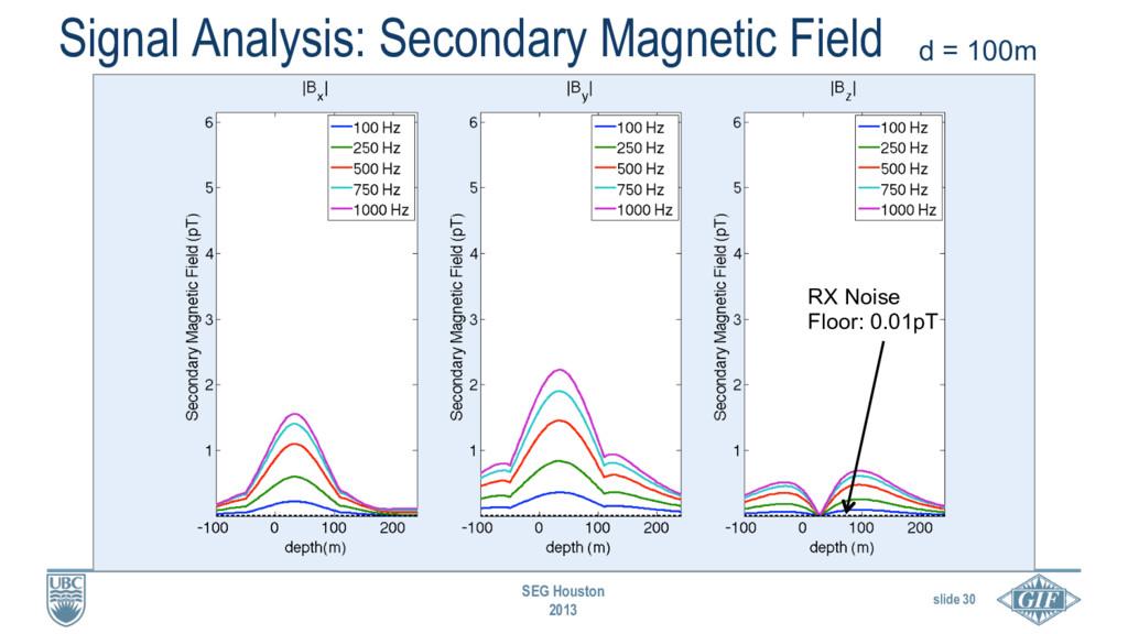 slide 30 SEG Houston 2013 Signal Analysis: Seco...