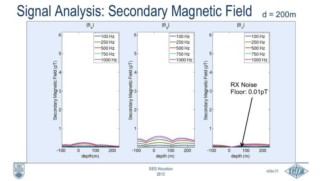 slide 31 SEG Houston 2013 Signal Analysis: Seco...