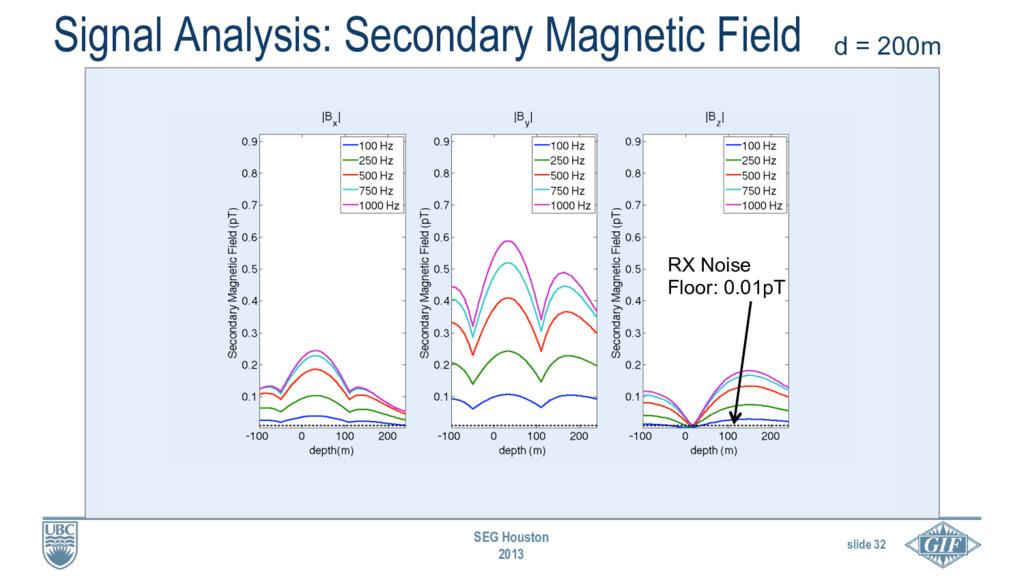 slide 32 SEG Houston 2013 Signal Analysis: Seco...