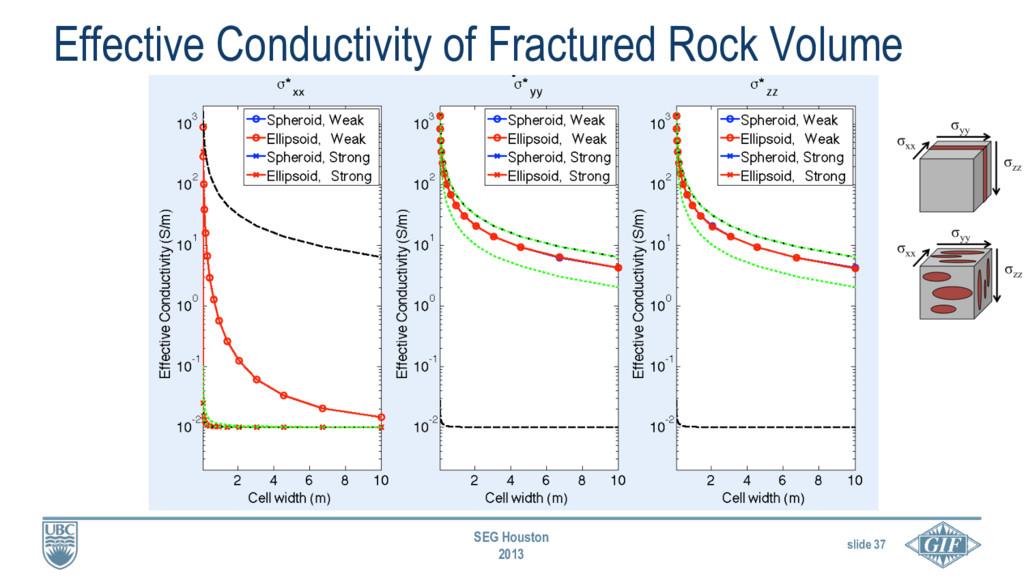 slide 37 SEG Houston 2013 Effective Conductivit...
