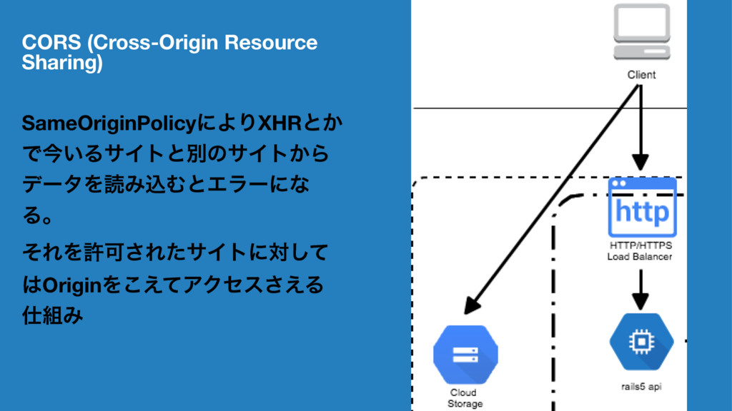 CORS (Cross-Origin Resource Sharing) SameOrigin...
