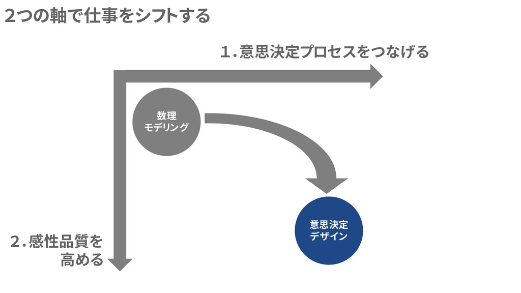 数理 モデリング 意思決定 デザイン 2つの軸で仕事をシフトする 1.意思決定プロセスをつなげ...