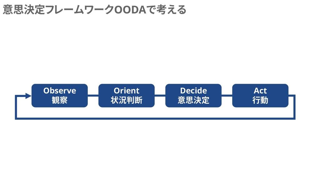 意思決定フレームワークOODAで考える Observe 観察 Orient 状況判断 Deci...
