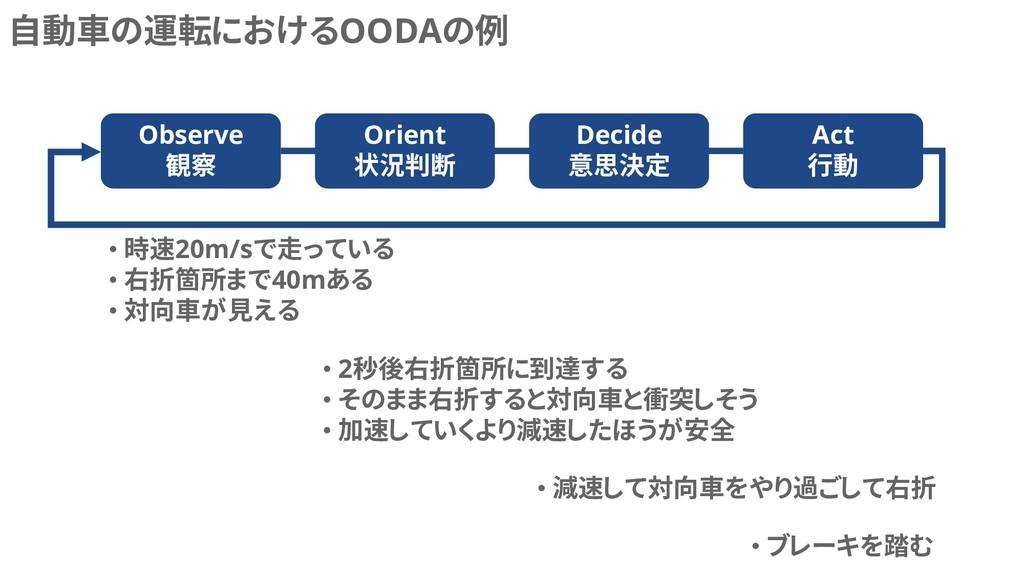 自動車の運転におけるOODAの例 Observe 観察 Orient 状況判断 Decide ...