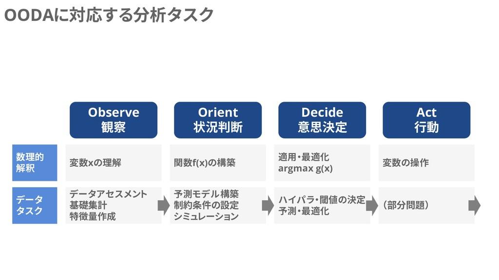 OODAに対応する分析タスク Observe 観察 Orient 状況判断 Decide 意思...