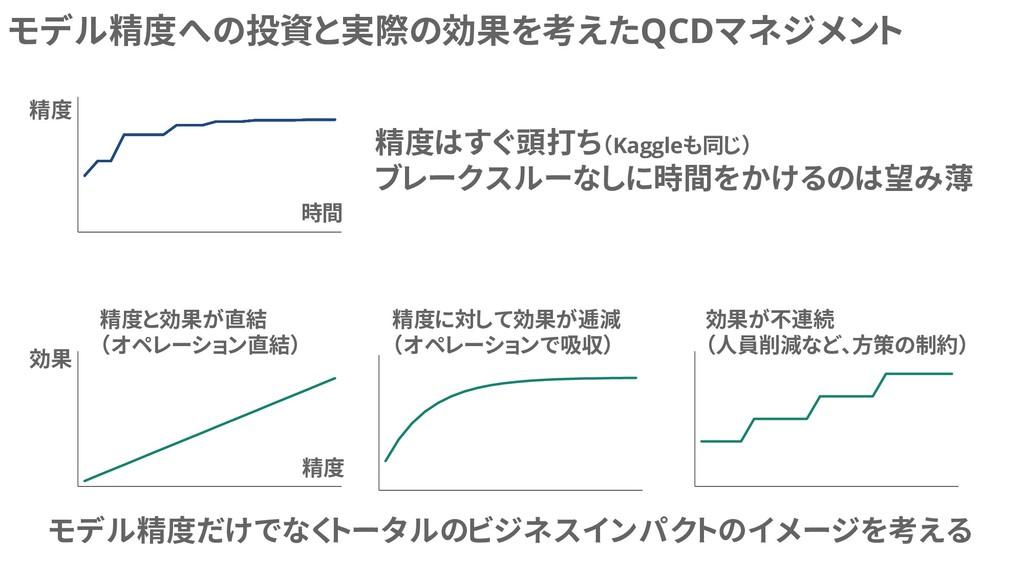 モデル精度への投資と実際の効果を考えたQCDマネジメント 精度 時間 精度 効果 精度と効果が...
