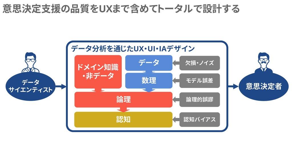 データ分析を通じたUX・UI・IAデザイン 意思決定支援の品質をUXまで含めてトータルで設計す...