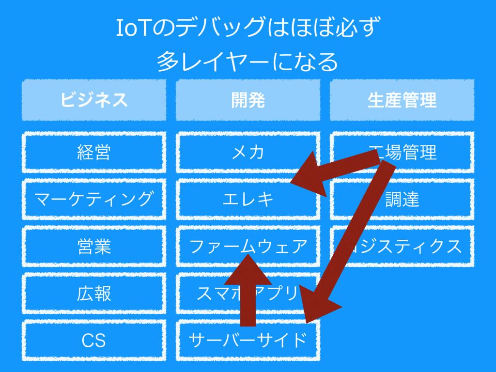 IoTのデバッグはほぼ必ず 多レイヤーになる Ϗδωε ܦӦ ϚʔέςΟϯά Ӧۀ ใ ϝΧ...