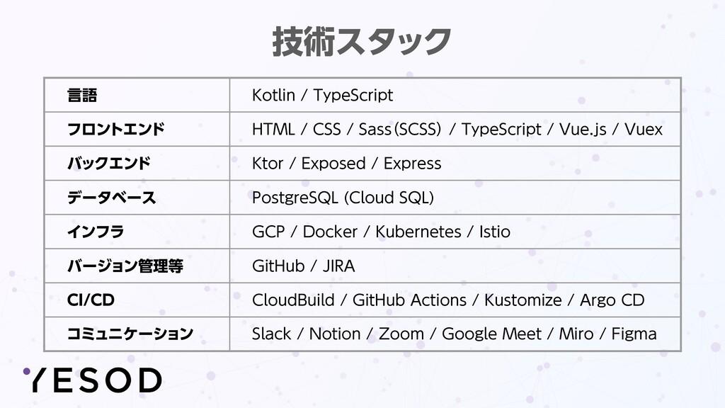 言語 Kotlin / TypeScript フロントエンド HTML / CSS / Sas...