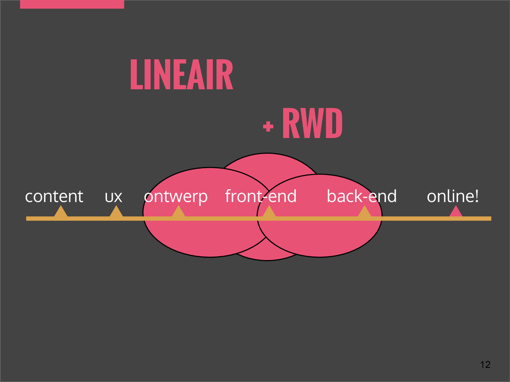 LINEAIR content ux ontwerp front-end back-end o...