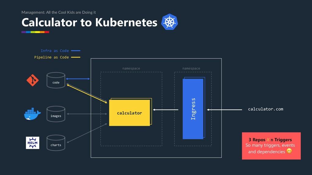Ingress Calculator to Kubernetes Management: Al...