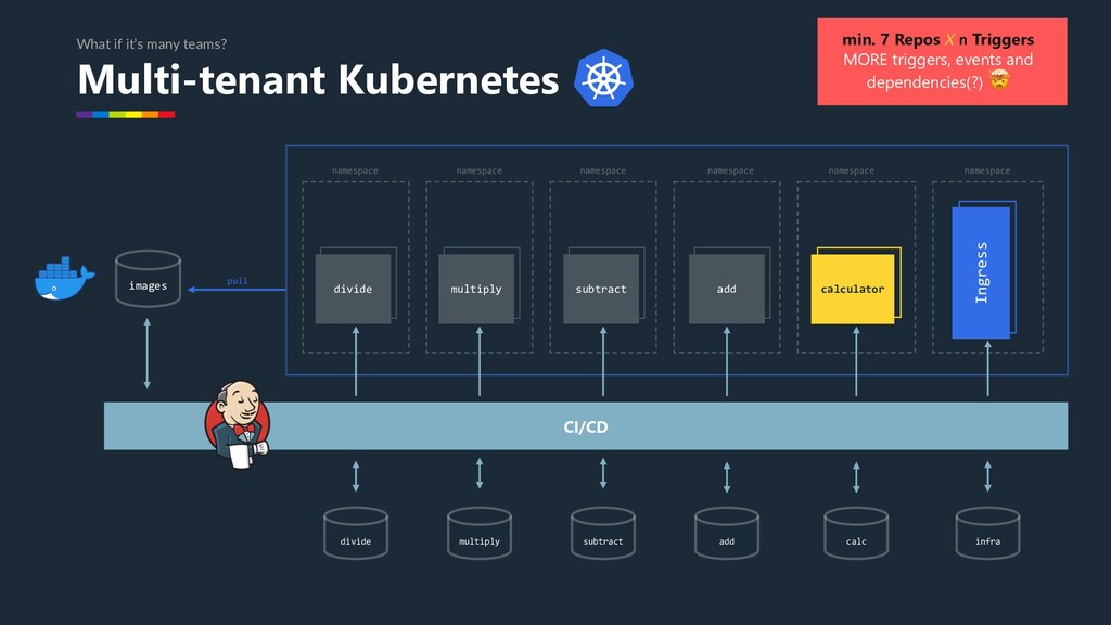 Multi-tenant Kubernetes What if it's many teams...