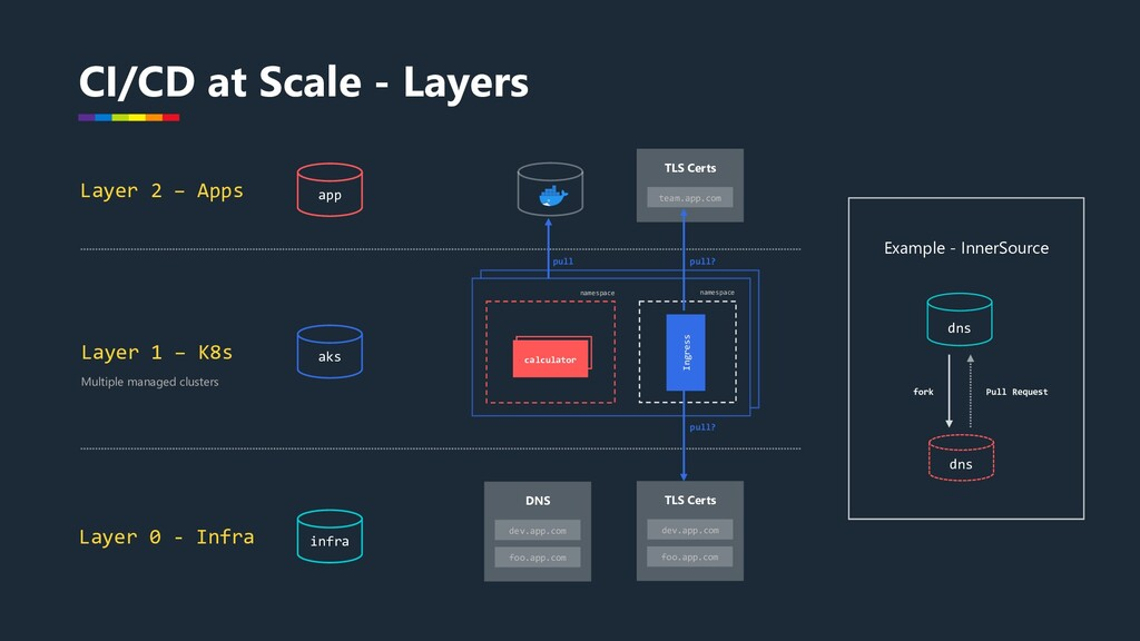 CI/CD at Scale - Layers infra dev.app.com foo.a...