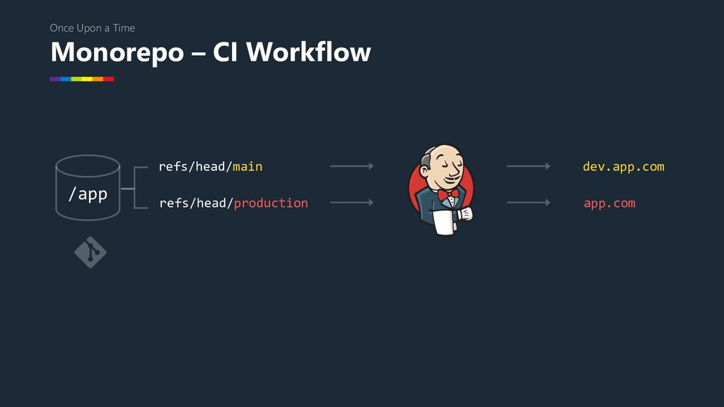 Monorepo – CI Workflow Once Upon a Time /app re...