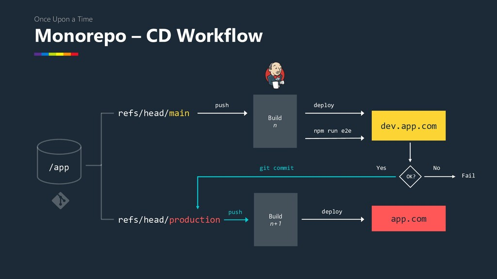 Monorepo – CD Workflow Once Upon a Time /app np...