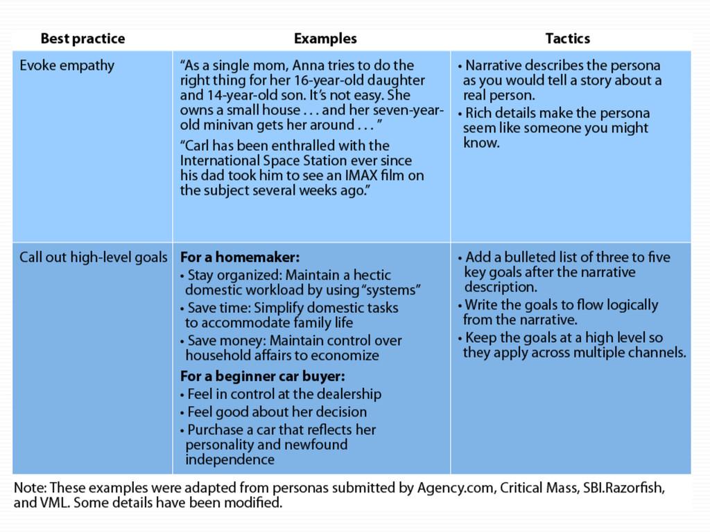 Best practices - examples