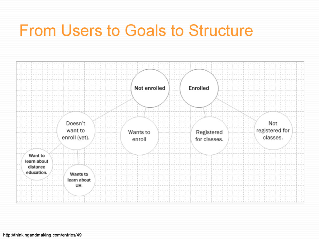 From Users to Goals to Structure http://thinkin...