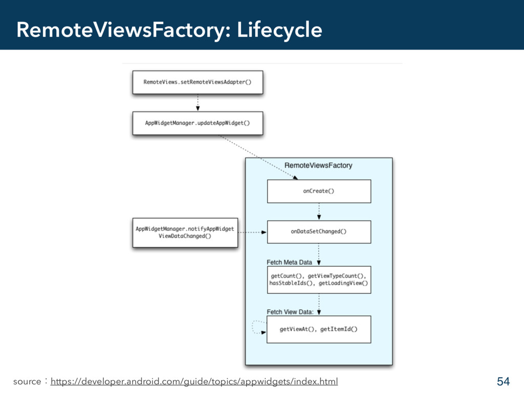 RemoteViewsFactory: Lifecycle 54 sourceɿhttps:/...