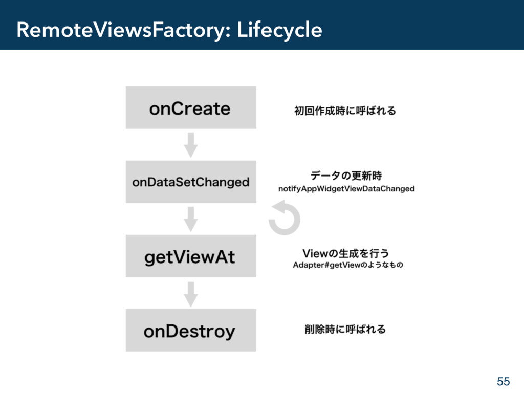 RemoteViewsFactory: Lifecycle 55
