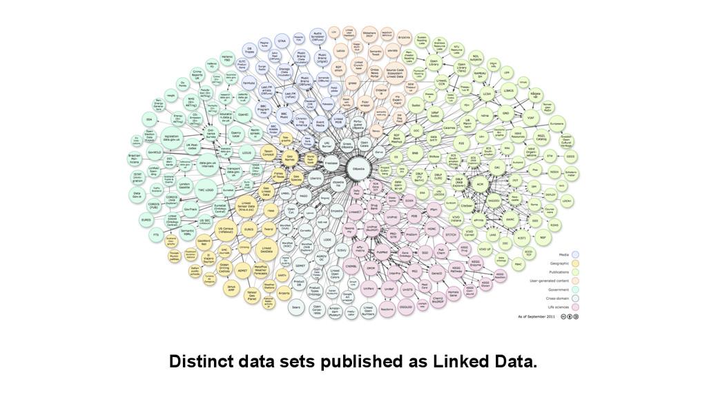 Distinct data sets published as Linked Data.