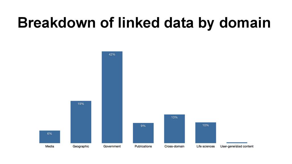 Breakdown of linked data by domain