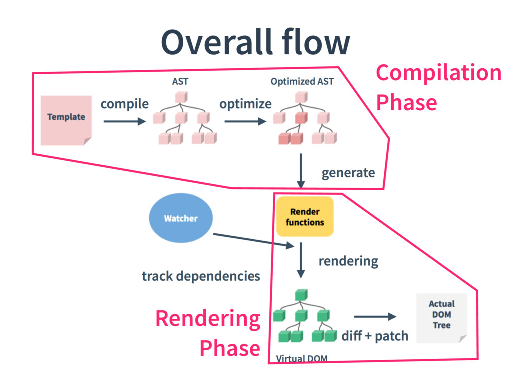 Overall flow Compilation Phase Rendering Phase