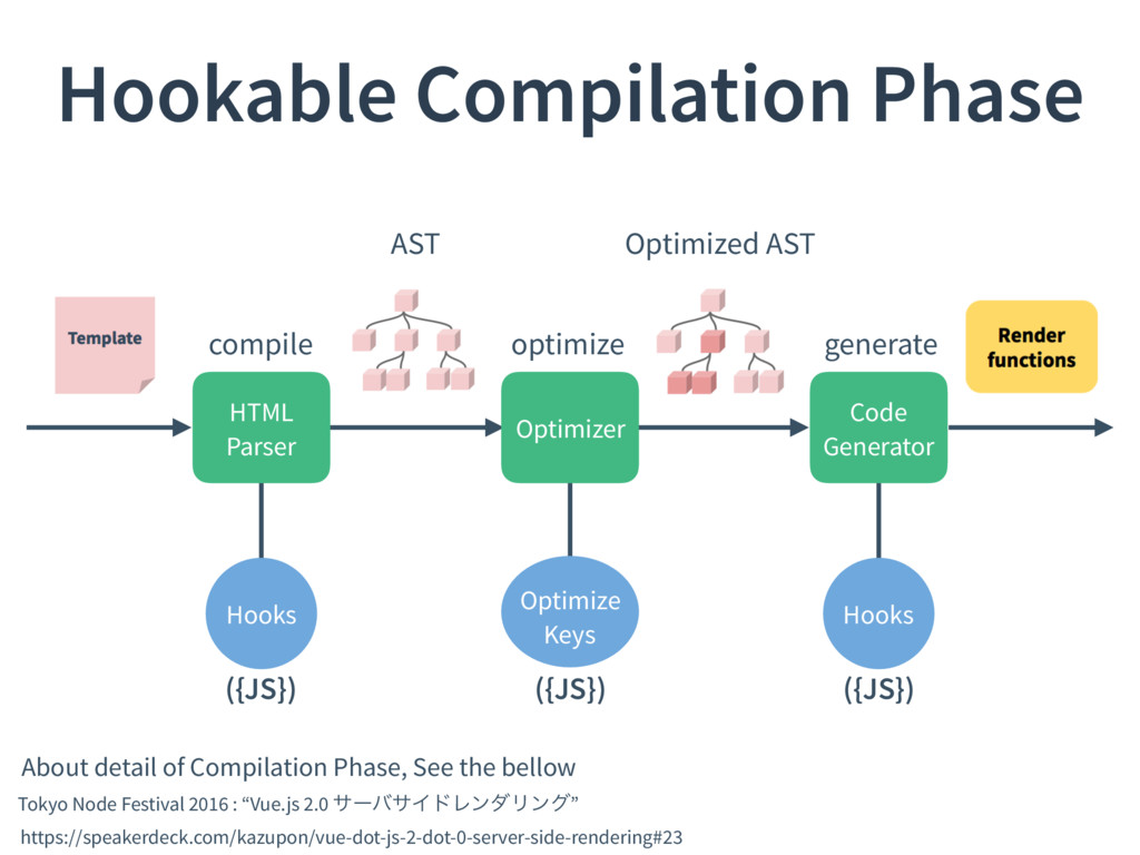 Hookable Compilation Phase AST Optimized AST Ab...