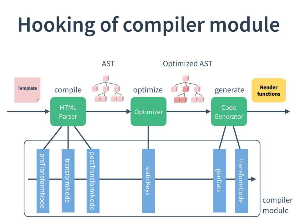 Hooking of compiler module AST Optimized AST co...