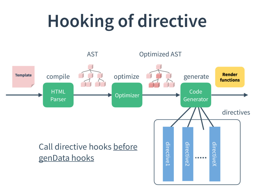 Hooking of directive AST Optimized AST compile ...