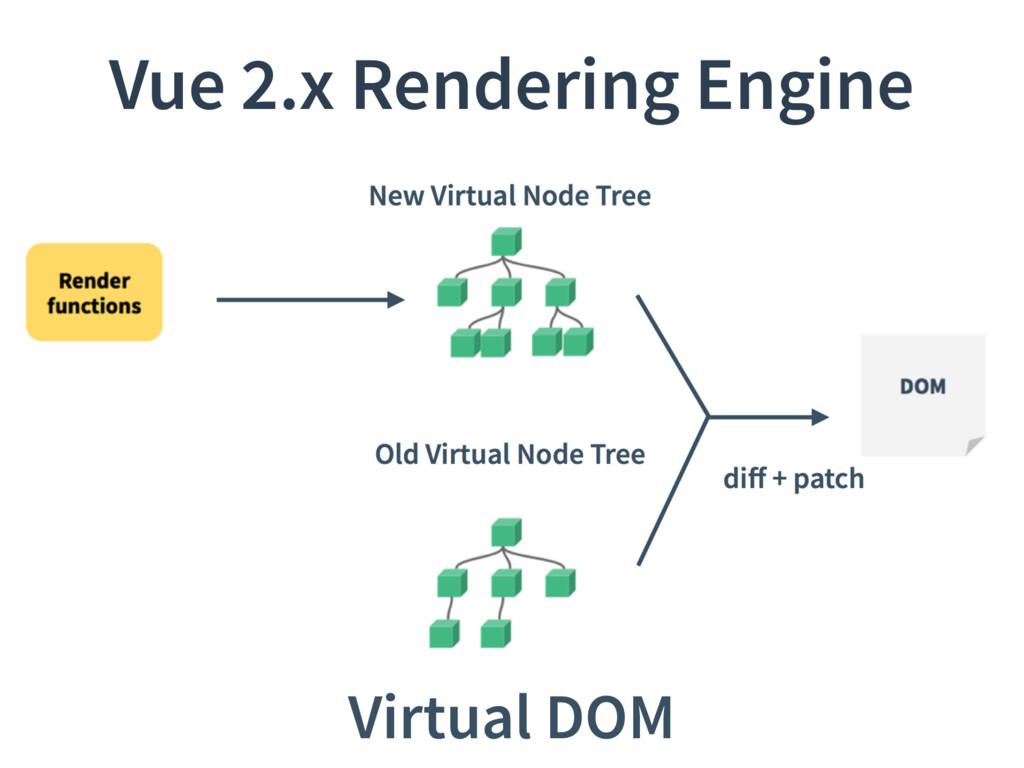 Vue 2.x Rendering Engine Virtual DOM