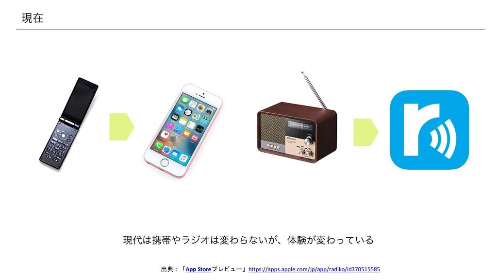 ݱܞଳϥδΦมΘΒͳ͍͕ɺମݧ͕มΘ͍ͬͯΔ ݱࡏ 出典:「App Storeプレビュ...