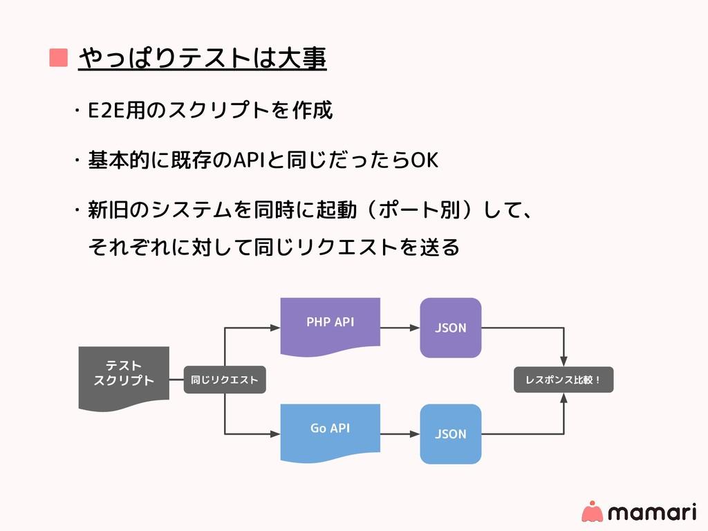 ■ やっぱりテストは大事 ・E2E用のスクリプトを作成 ・基本的に既存のAPIと同じだったらO...