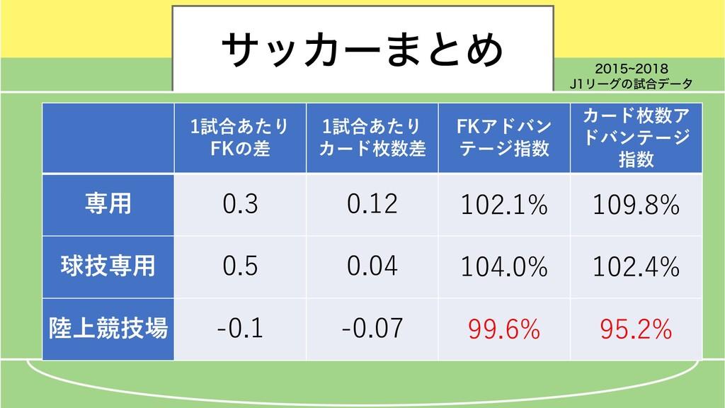 αοΧʔ·ͱΊ 1試合あたり FKの差 1試合あたり カード枚数差 FKアドバン テージ指数 ...