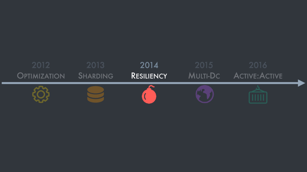 2012 OPTIMIZATION 2013 SHARDING 2014 RESILIENCY...