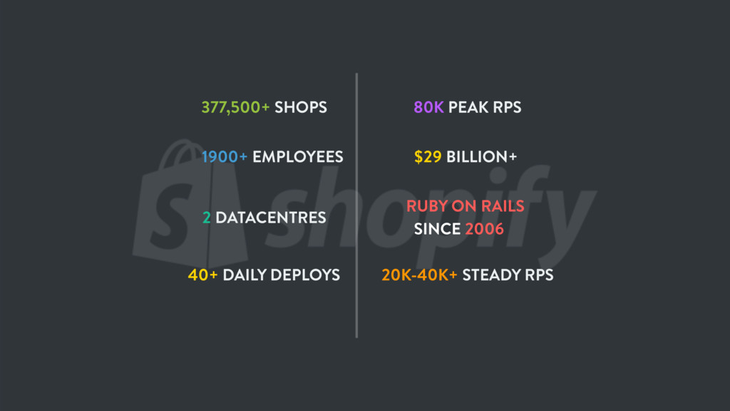 377,500+ SHOPS $29 BILLION+ 1900+ EMPLOYEES 2 D...