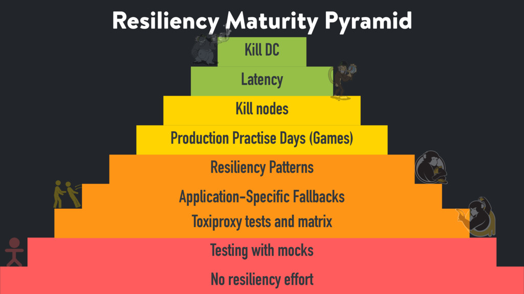 Resiliency Maturity Pyramid 26 No resiliency ef...