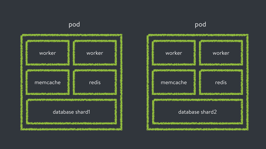 pod worker memcache worker redis database shard...