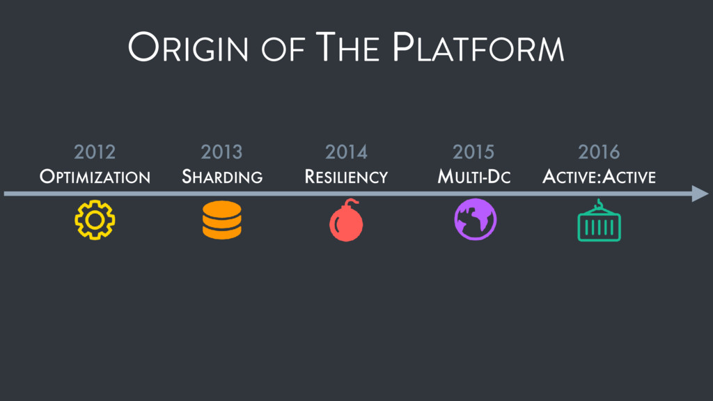 ORIGIN OF THE PLATFORM 2012 OPTIMIZATION 2013 S...