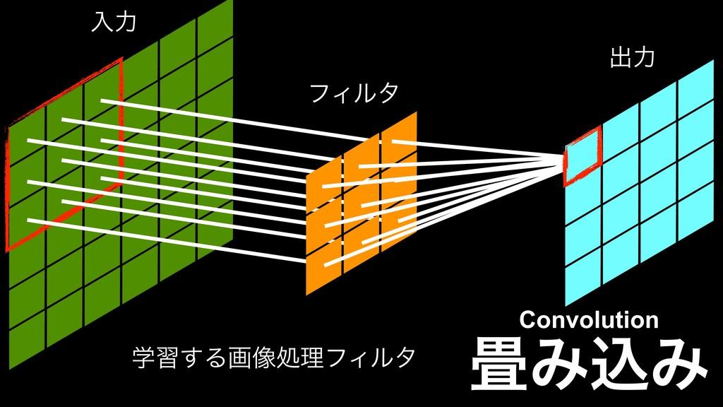 ϑΟϧλ ೖྗ ग़ྗ ֶश͢Δը૾ॲཧϑΟϧλ ΈࠐΈ Convolution