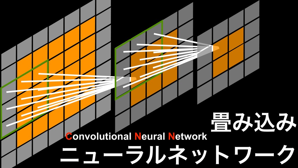 ৞ΈࠐΈ χϡʔϥϧωοτϫʔΫ Convolutional Neural Network
