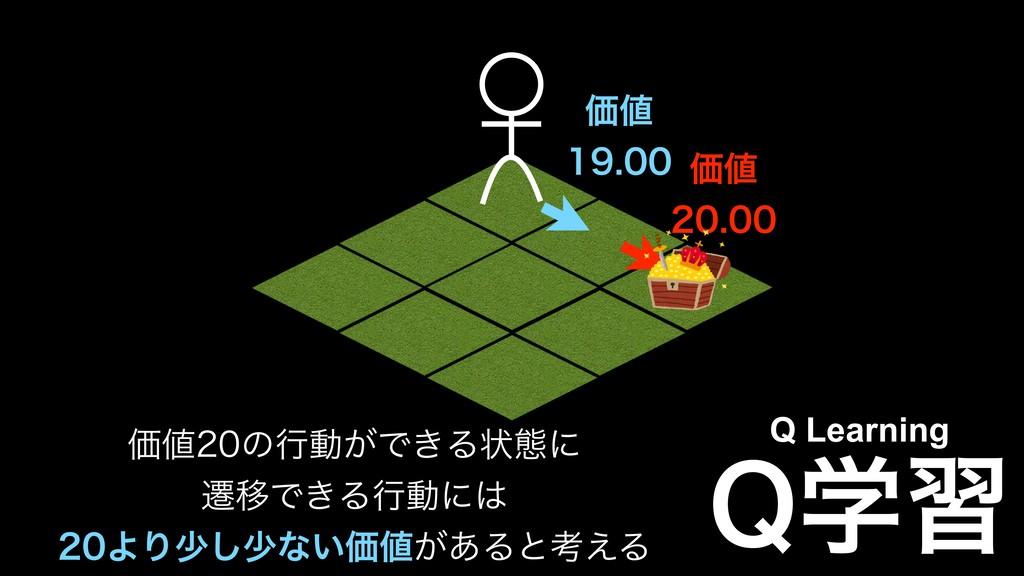 2ֶश Q Learning Ձͷߦಈ͕Ͱ͖Δঢ়ଶʹ ભҠͰ͖Δߦಈʹ ΑΓগ...
