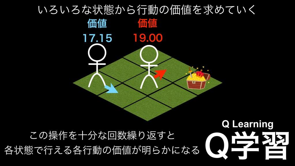 2ֶश Q Learning ͍Ζ͍Ζͳঢ়ଶ͔ΒߦಈͷՁΛٻΊ͍ͯ͘ Ձ  Ձ...