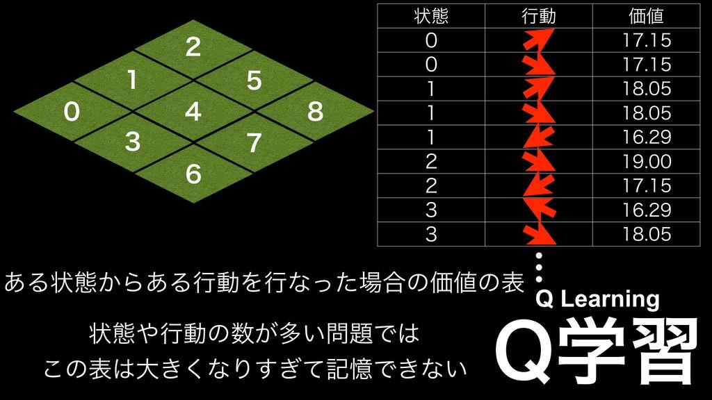 2ֶश Q Learning  ͋Δঢ়ଶ͔Β͋ΔߦಈΛߦͳͬͨ߹ͷՁͷද    ...