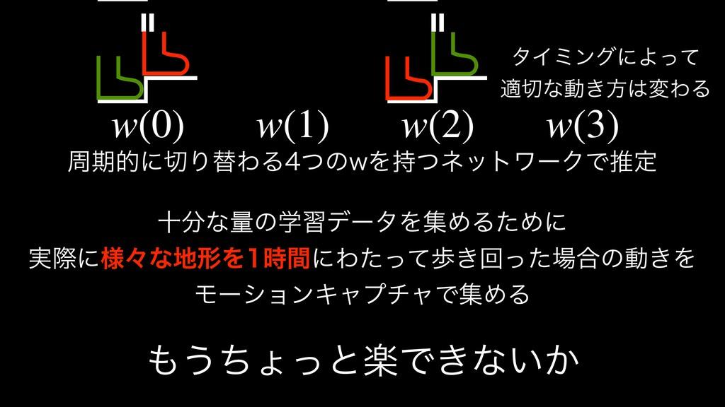 = = λΠϛϯάʹΑͬͯ దͳಈ͖ํมΘΔ w(0) w(1) w(2) w(3) प...
