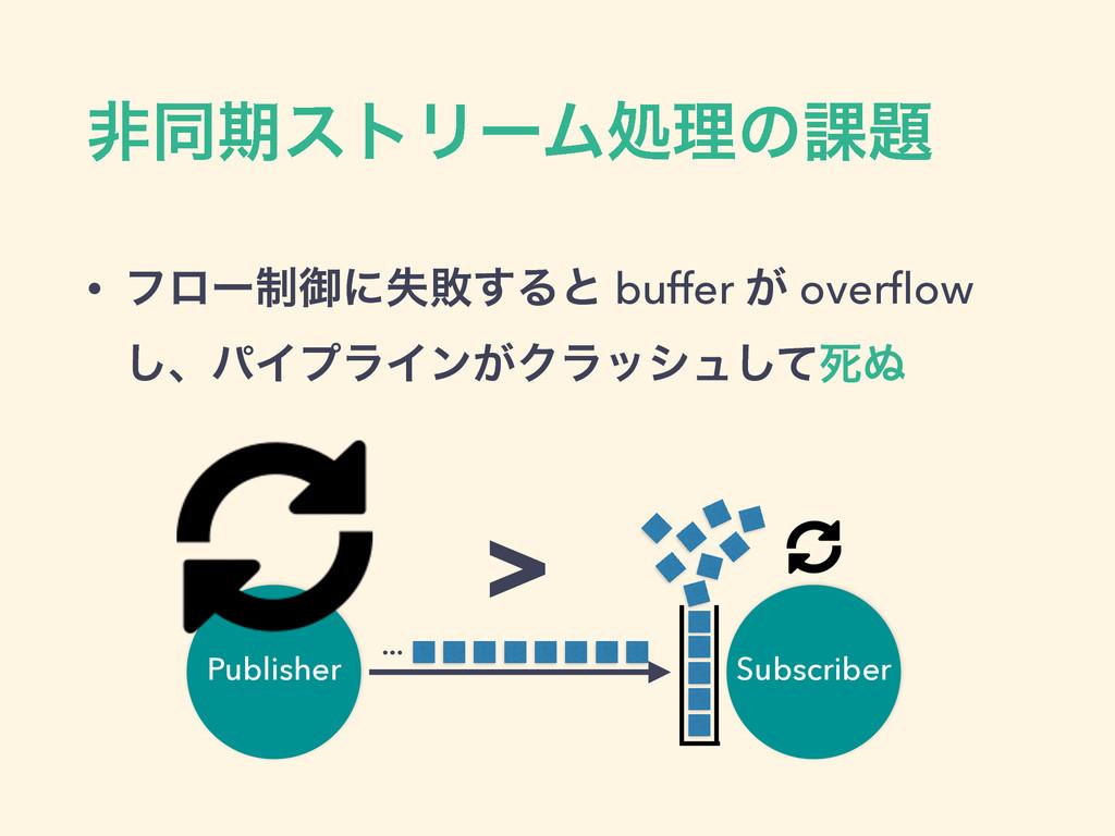 ඇಉظετϦʔϜॲཧͷ՝ • ϑϩʔ੍ޚʹࣦഊ͢Δͱ buffer ͕ overflow ͠ɺ...