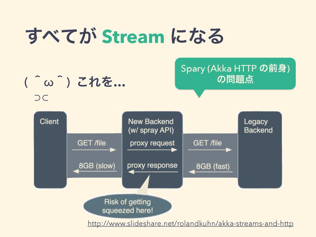 ͕ͯ͢ Stream ʹͳΔ ( ʈωʈ) ⊃⊂ ͜ΕΛ… http://www.slid...