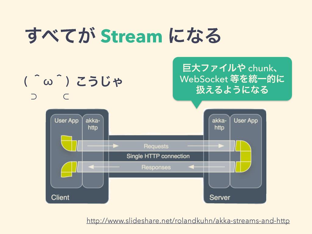 ͕ͯ͢ Stream ʹͳΔ ( ʈωʈ) ⊃ ⊂ ͜͏͡Ό http://www.sli...