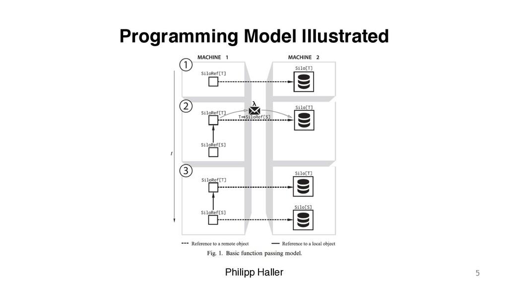 Philipp Haller Programming Model Illustrated 5