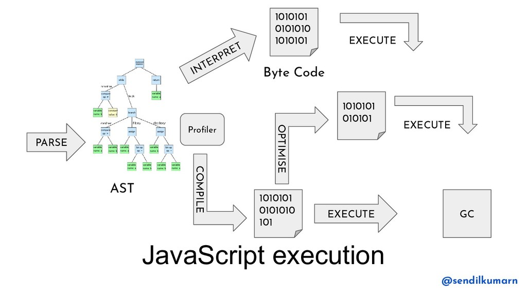 JavaScript execution PARSE AST INTERPRET Byte C...